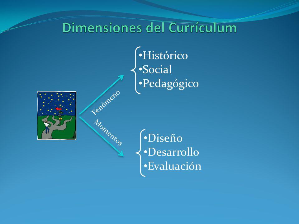 Histórico Social Pedagógico Fenómeno Diseño Desarrollo Evaluación Momentos