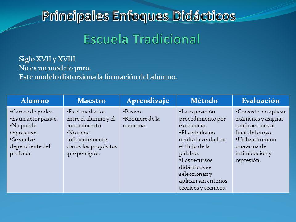 AlumnoMaestroAprendizajeMétodoEvaluación Recibe atención personalizada.