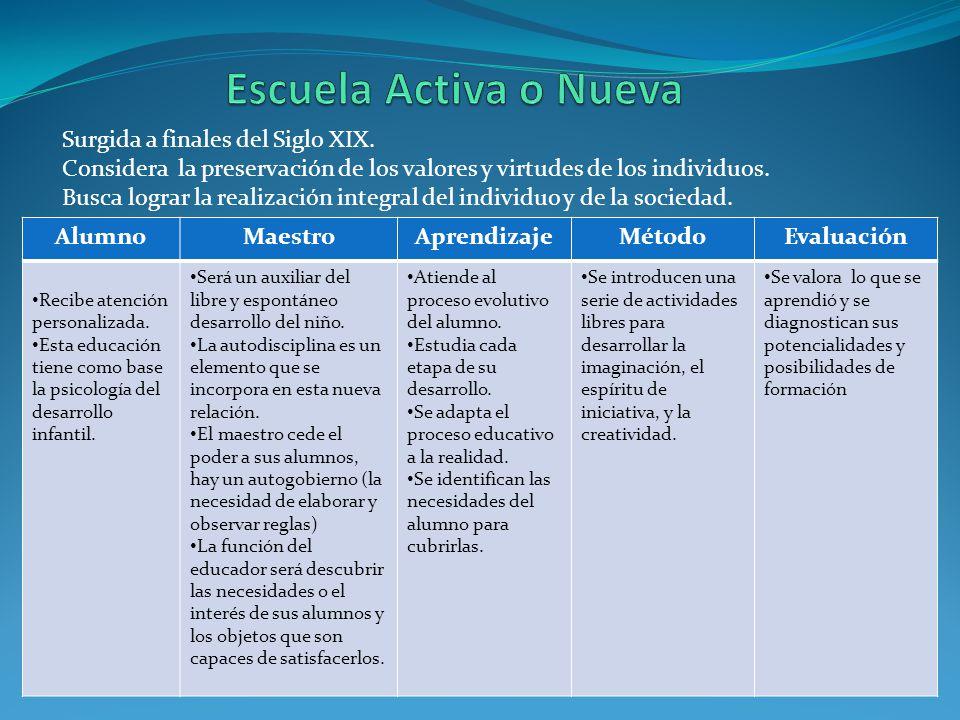 Análisis de los Contenidos Actividades de Aprendizaje Evaluación del aprendizaje Los contenidos se traducen en conductas.
