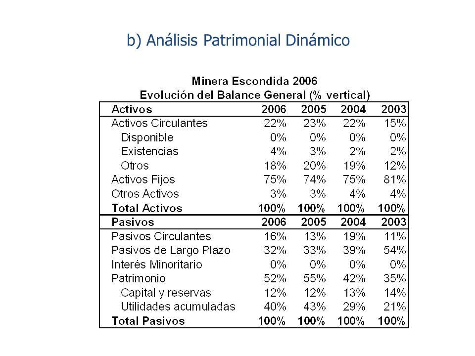 b) Análisis Patrimonial Dinámico