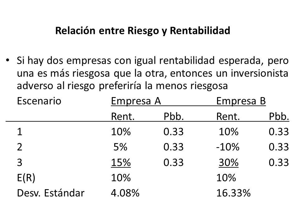 Relación entre Riesgo y Rentabilidad Si hay dos empresas con igual rentabilidad esperada, pero una es más riesgosa que la otra, entonces un inversioni