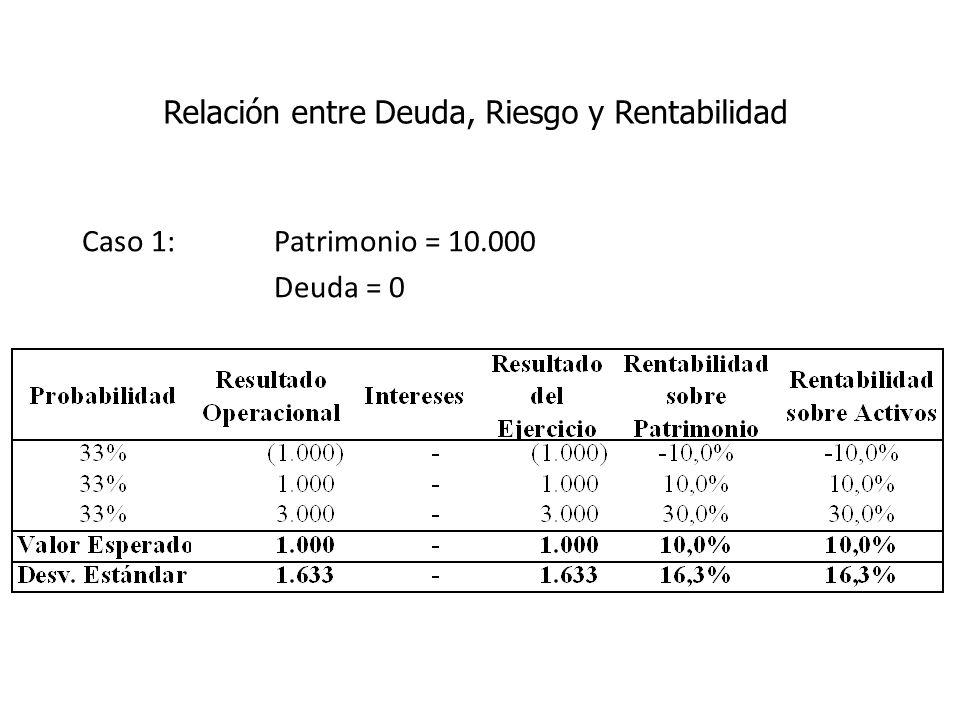 Caso 1: Patrimonio = 10.000 Deuda = 0 Relación entre Deuda, Riesgo y Rentabilidad