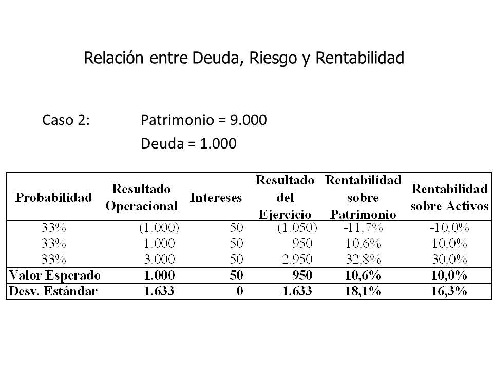 Caso 2: Patrimonio = 9.000 Deuda = 1.000 Relación entre Deuda, Riesgo y Rentabilidad