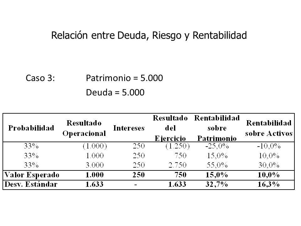 Caso 3: Patrimonio = 5.000 Deuda = 5.000 Relación entre Deuda, Riesgo y Rentabilidad
