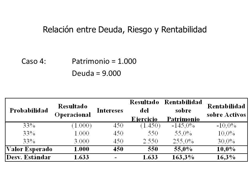 Caso 4: Patrimonio = 1.000 Deuda = 9.000 Relación entre Deuda, Riesgo y Rentabilidad