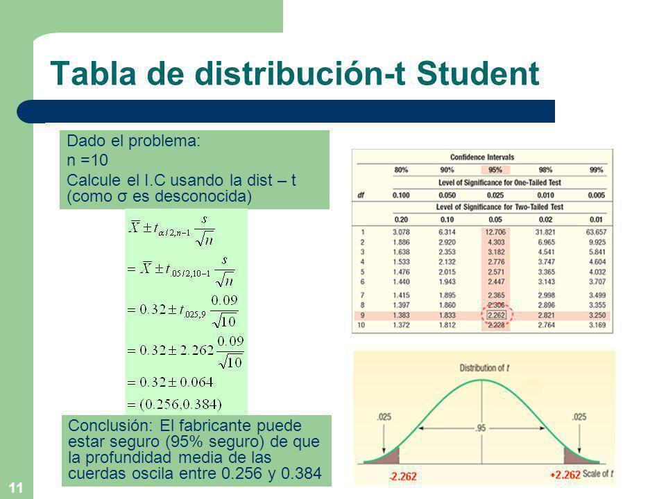 11 Tabla de distribución-t Student Conclusión: El fabricante puede estar seguro (95% seguro) de que la profundidad media de las cuerdas oscila entre 0.256 y 0.384 Dado el problema: n =10 Calcule el I.C usando la dist – t (como σ es desconocida)