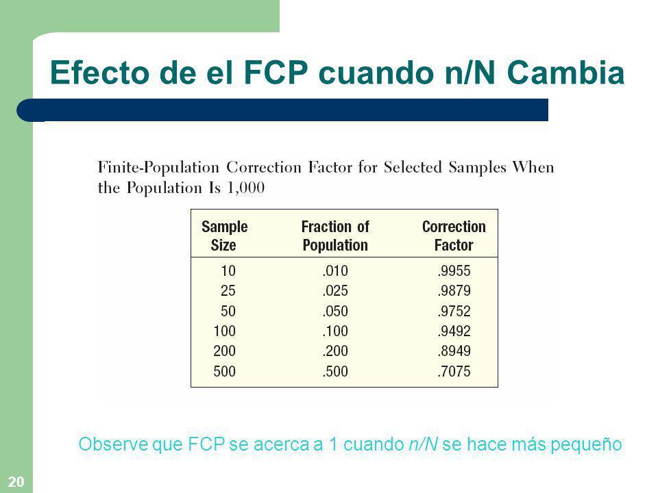 20 Efecto de el FCP cuando n/N Cambia Observe que FCP se acerca a 1 cuando n/N se hace más pequeño