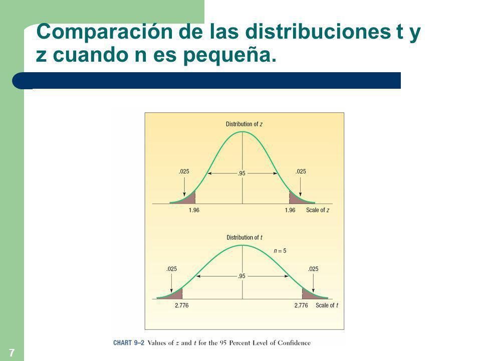 7 Comparación de las distribuciones t y z cuando n es pequeña.