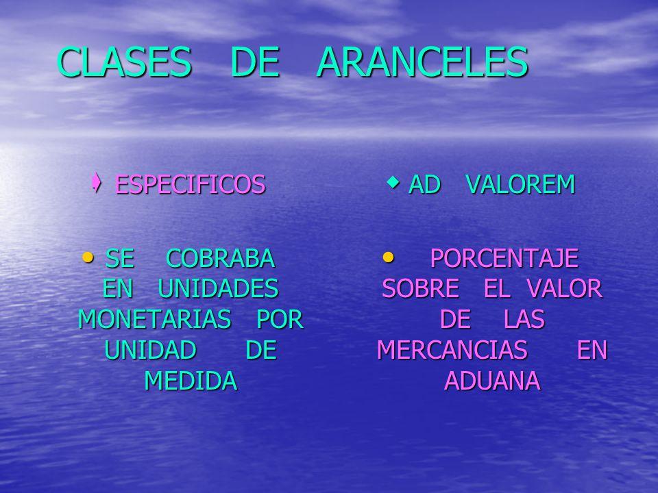 CLASES DE ARANCELES ESPECIFICOS ESPECIFICOS SE COBRABA EN UNIDADES MONETARIAS POR UNIDAD DE MEDIDA SE COBRABA EN UNIDADES MONETARIAS POR UNIDAD DE MED
