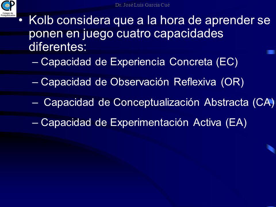 Kolb considera que a la hora de aprender se ponen en juego cuatro capacidades diferentes: –Capacidad de Experiencia Concreta (EC) –Capacidad de Observ