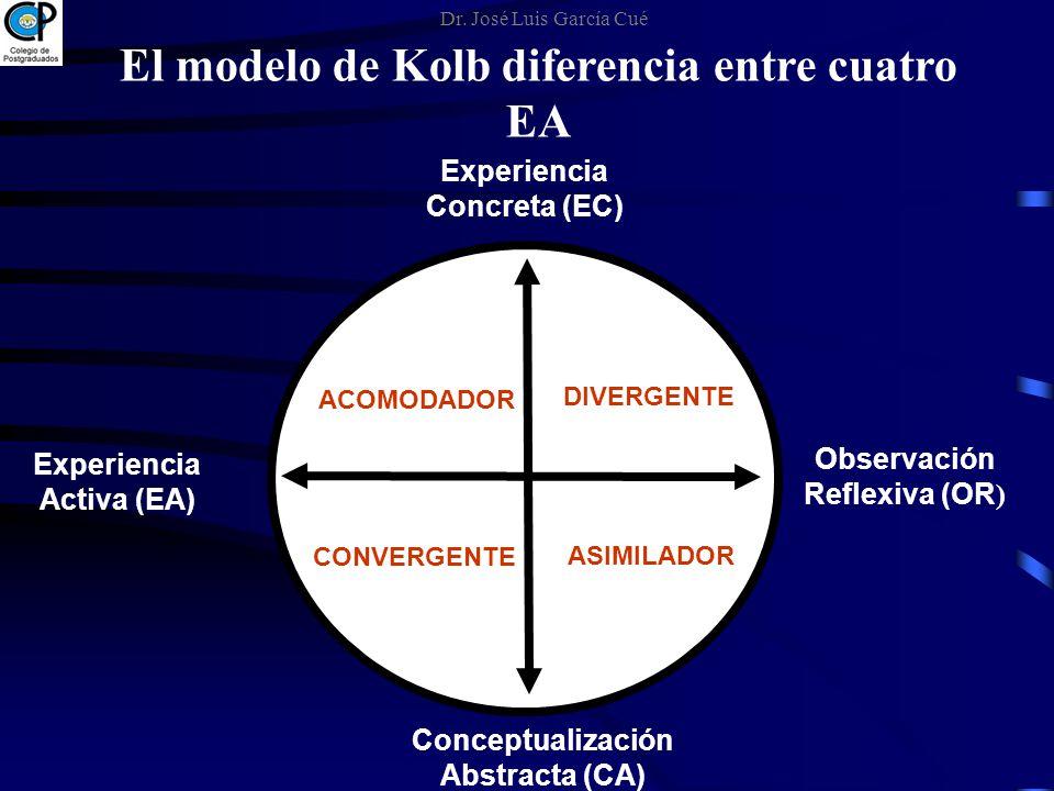 Experiencia Concreta (EC) Observación Reflexiva (OR ) Experiencia Activa (EA) Conceptualización Abstracta (CA) DIVERGENTE ACOMODADOR CONVERGENTE ASIMI