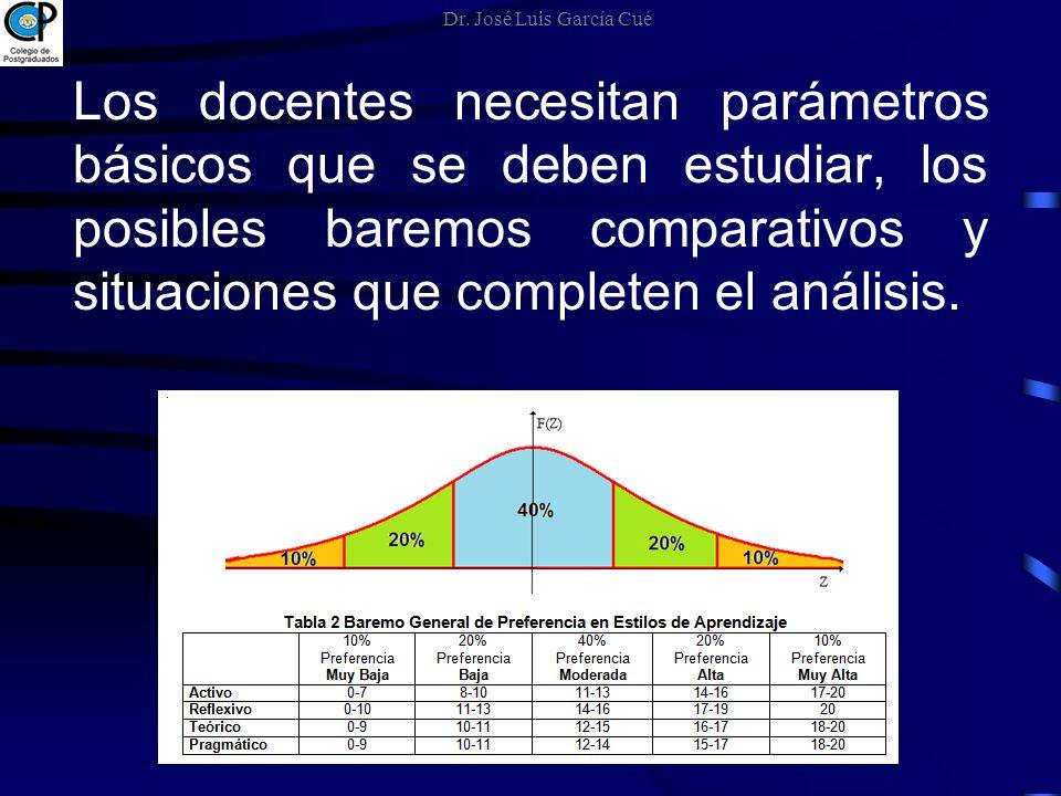 Los docentes necesitan parámetros básicos que se deben estudiar, los posibles baremos comparativos y situaciones que completen el análisis. Dr. José L
