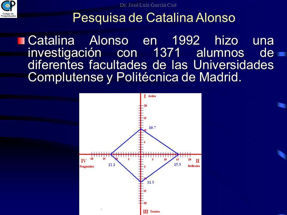 Pesquisa de Catalina Alonso Catalina Alonso en 1992 hizo una investigación con 1371 alumnos de diferentes facultades de las Universidades Complutense