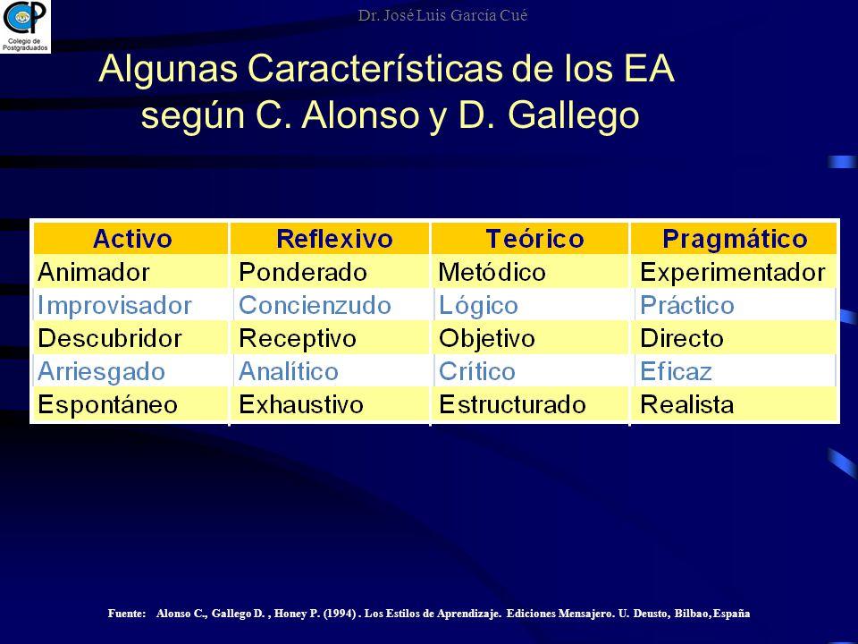 Algunas Características de los EA según C. Alonso y D. Gallego Fuente: Alonso C., Gallego D., Honey P. (1994). Los Estilos de Aprendizaje. Ediciones M