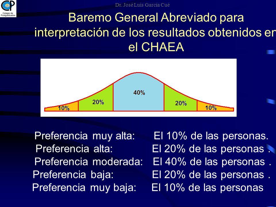 Preferencia muy alta: El 10% de las personas. Preferencia alta: El 20% de las personas. Preferencia moderada: El 40% de las personas. Preferencia baja