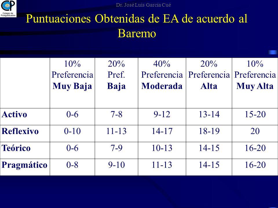 10% Preferencia Muy Baja 20% Pref. Baja 40% Preferencia Moderada 20% Preferencia Alta 10% Preferencia Muy Alta Activo0-67-89-1213-1415-20 Reflexivo0-1