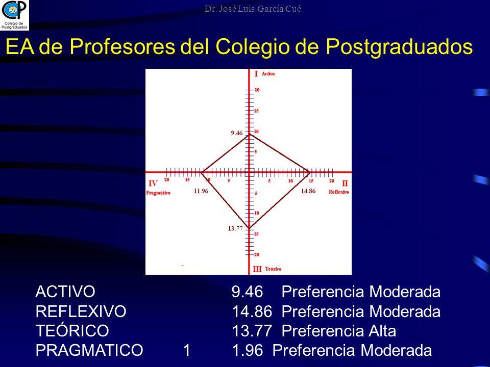 ACTIVO 9.46 Preferencia Moderada REFLEXIVO 14.86 Preferencia Moderada TEÓRICO13.77 Preferencia Alta PRAGMATICO 11.96 Preferencia Moderada EA de Profes