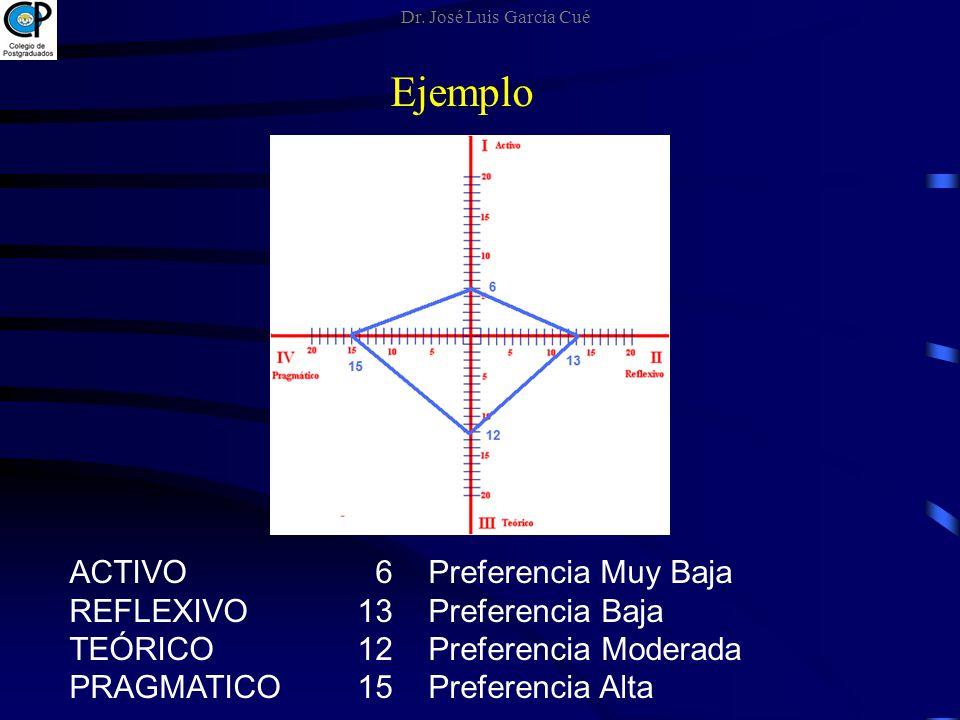 ACTIVO 6 Preferencia Muy Baja REFLEXIVO 13 Preferencia Baja TEÓRICO12 Preferencia Moderada PRAGMATICO 15 Preferencia Alta Ejemplo Dr. José Luis García