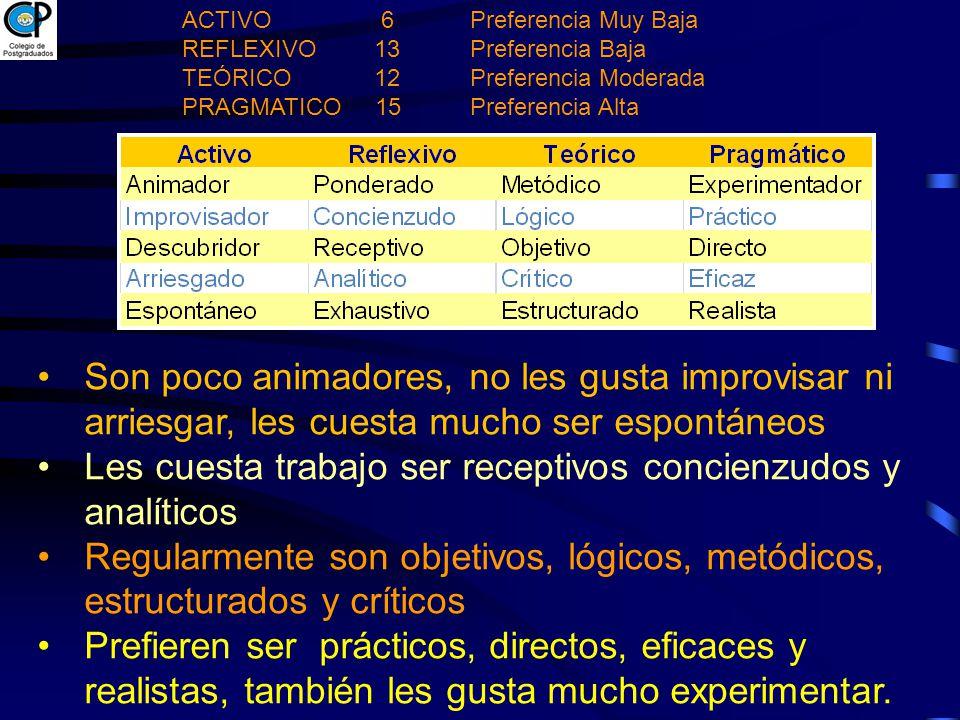 ACTIVO 6 Preferencia Muy Baja REFLEXIVO 13 Preferencia Baja TEÓRICO12 Preferencia Moderada PRAGMATICO 15 Preferencia Alta Son poco animadores, no les