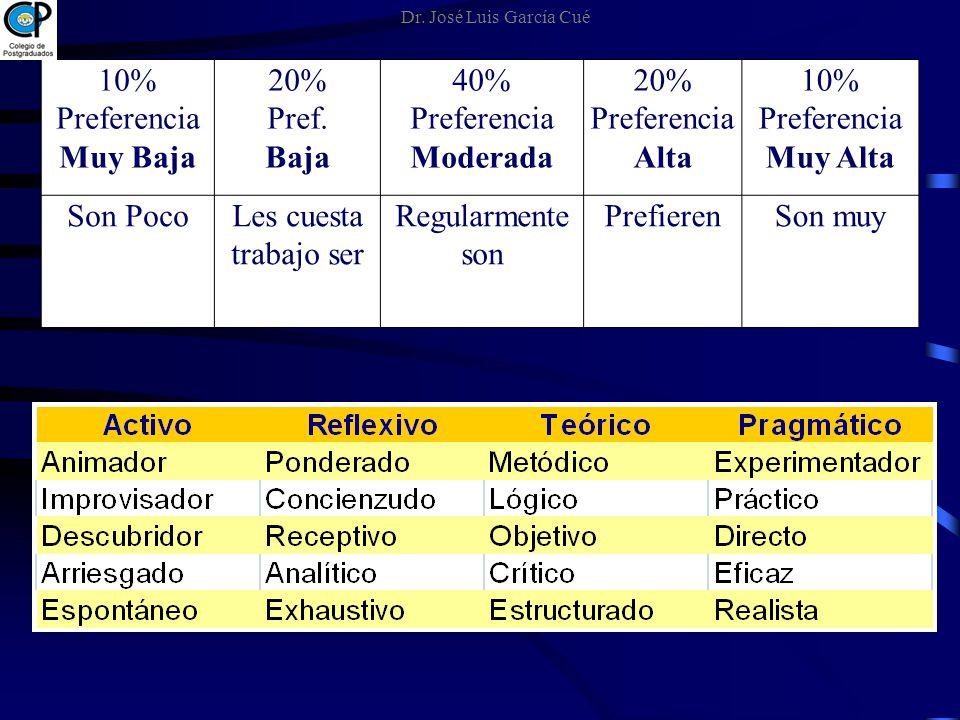 10% Preferencia Muy Baja 20% Pref. Baja 40% Preferencia Moderada 20% Preferencia Alta 10% Preferencia Muy Alta Son PocoLes cuesta trabajo ser Regularm