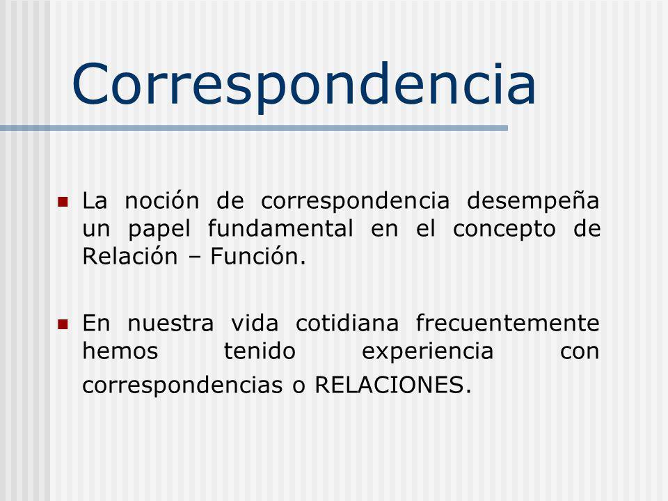 Correspondencia La noción de correspondencia desempeña un papel fundamental en el concepto de Relación – Función.