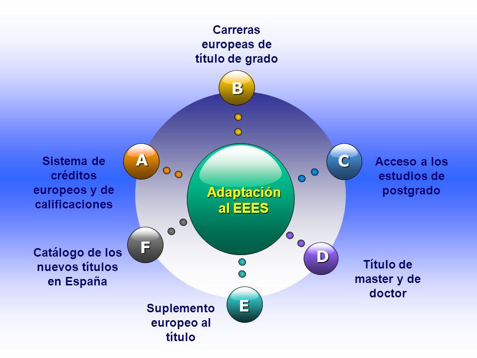 Adaptación al EEES B E C D A Sistema de créditos europeos y de calificaciones Carreras europeas de título de grado Acceso a los estudios de postgrado Suplemento europeo al título Título de master y de doctor F Catálogo de los nuevos títulos en España