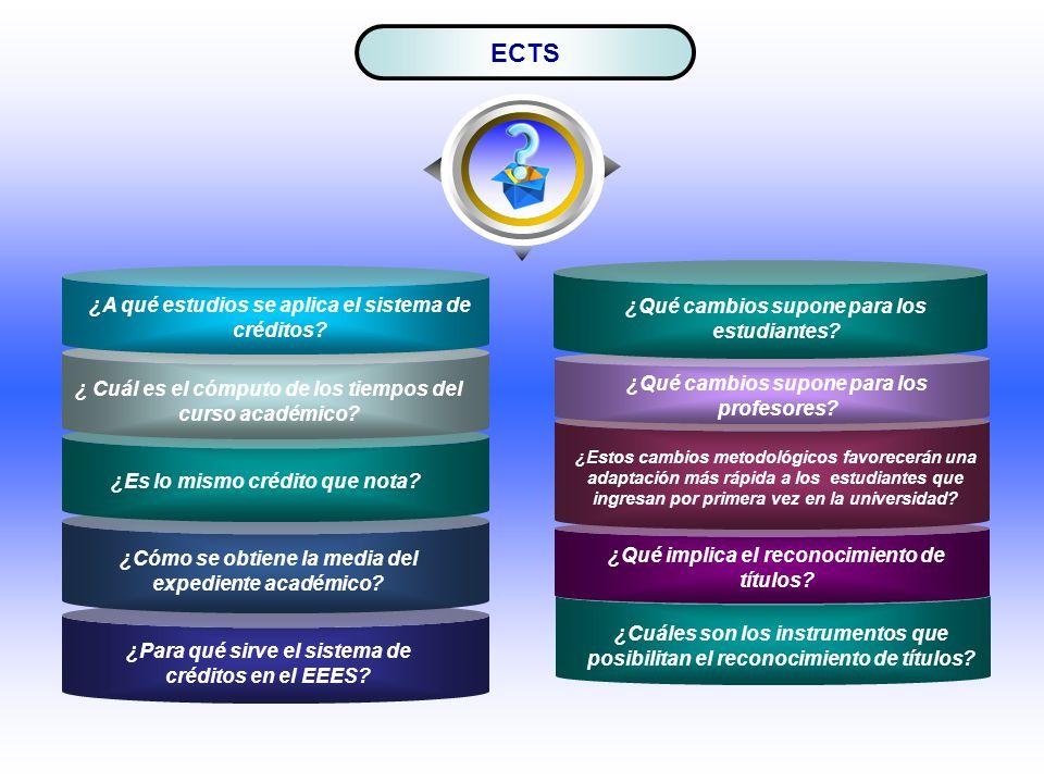 ECTS ¿Cuáles son los instrumentos que posibilitan el reconocimiento de títulos? ¿Qué cambios supone para los profesores? ¿Estos cambios metodológicos