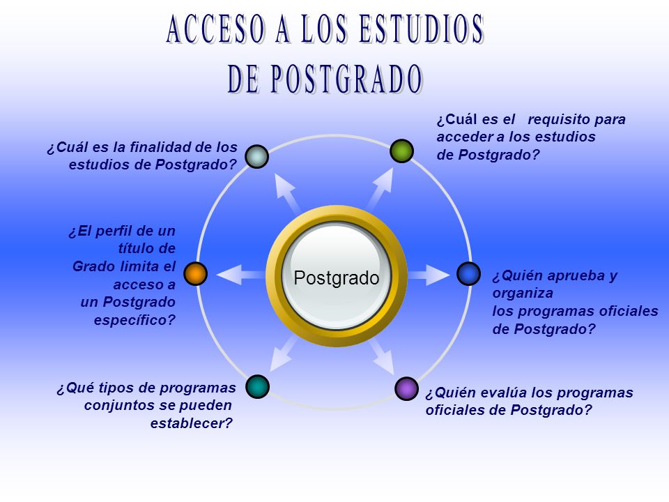 Postgrado ¿Cuál es el requisito para acceder a los estudios de Postgrado? ¿Cuál es la finalidad de los estudios de Postgrado? ¿Quién aprueba y organiz