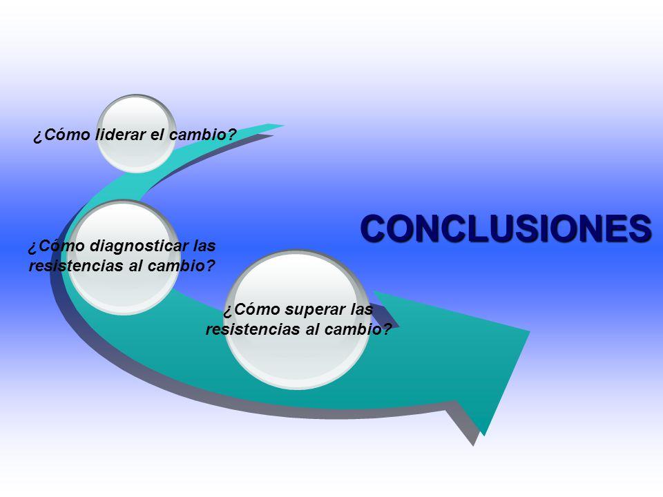 ¿Cómo liderar el cambio? ¿Cómo diagnosticar las resistencias al cambio? CONCLUSIONES ¿Cómo superar las resistencias al cambio?