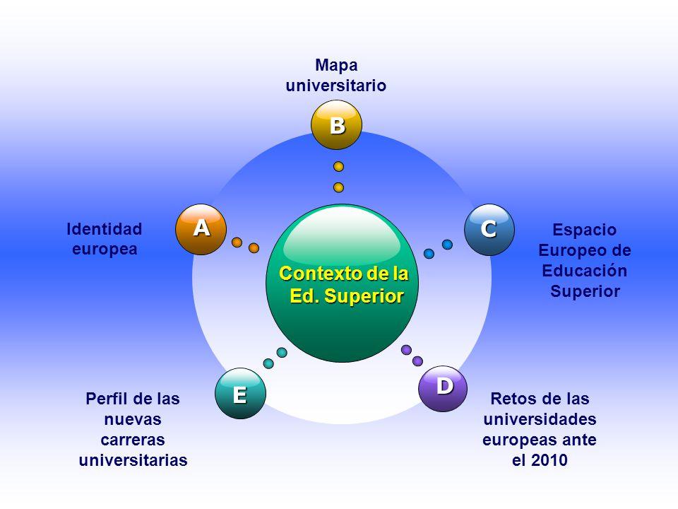 Contexto de la Ed. Superior B E C D A Identidad europea Mapa universitario Espacio Europeo de Educación Superior Perfil de las nuevas carreras univers
