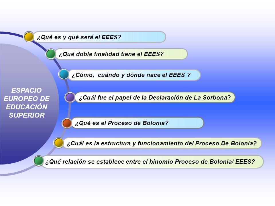 ¿Qué es el Proceso de Bolonia? ¿Cuál fue el papel de la Declaración de La Sorbona? ¿Cómo, cuándo y dónde nace el EEES ? ¿Qué doble finalidad tiene el