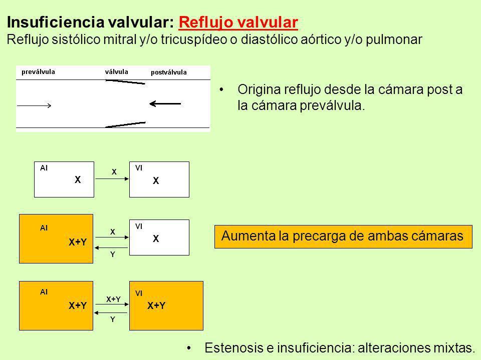 Insuficiencia valvular: Reflujo valvular Reflujo sistólico mitral y/o tricuspídeo o diastólico aórtico y/o pulmonar Origina reflujo desde la cámara po