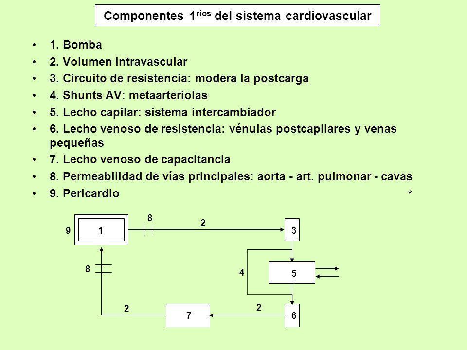 Componentes 1 rios del sistema cardiovascular 1. Bomba 2. Volumen intravascular 3. Circuito de resistencia: modera la postcarga 4. Shunts AV: metaarte