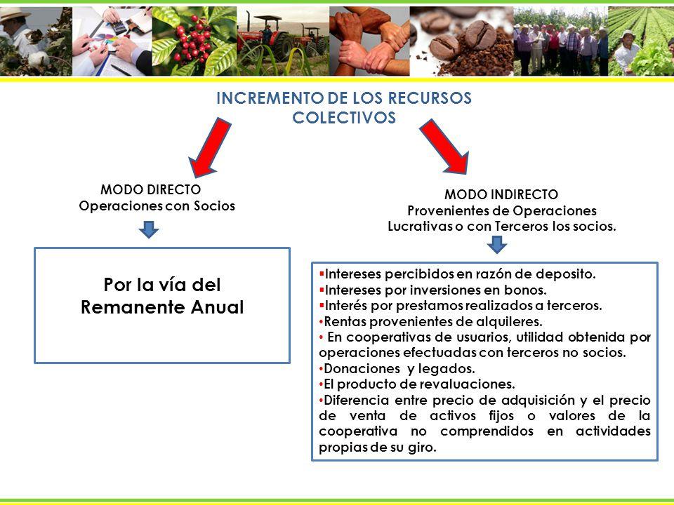 INCREMENTO DE LOS RECURSOS COLECTIVOS Por la vía del Remanente Anual MODO DIRECTO Operaciones con Socios MODO INDIRECTO Provenientes de Operaciones Lu