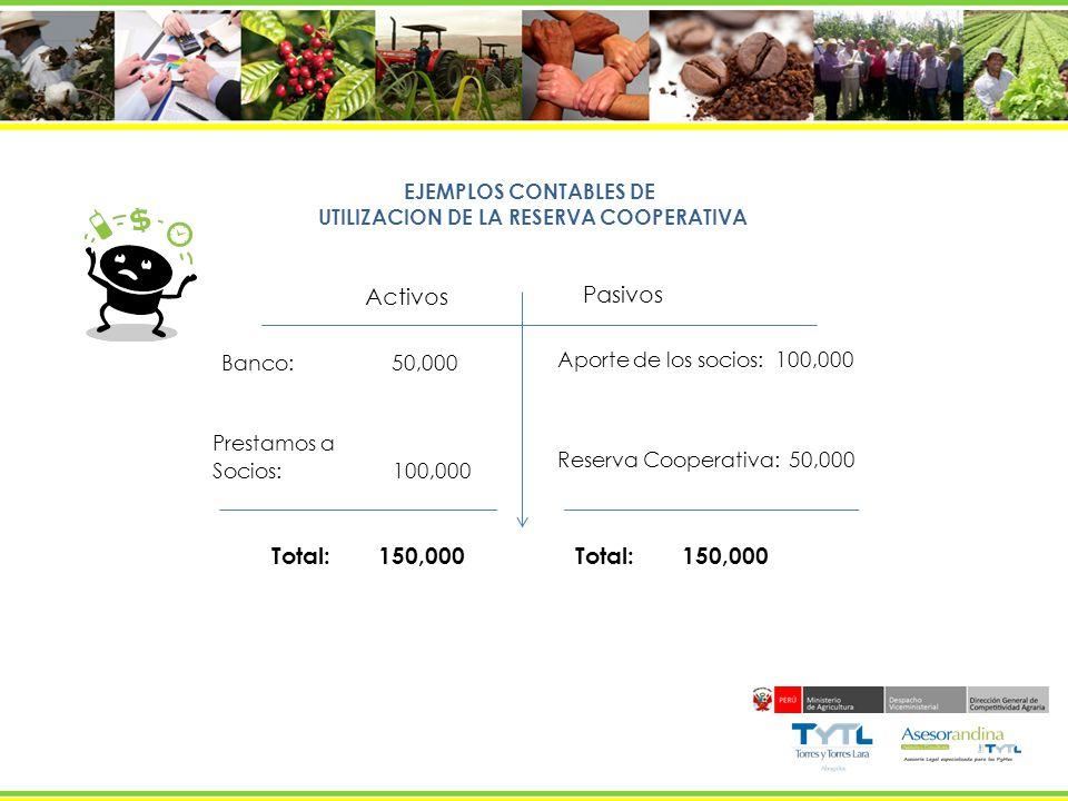 EJEMPLOS CONTABLES DE UTILIZACION DE LA RESERVA COOPERATIVA Activos Pasivos Banco: 50,000 Prestamos a Socios: 100,000 Total: 150,000 Aporte de los soc