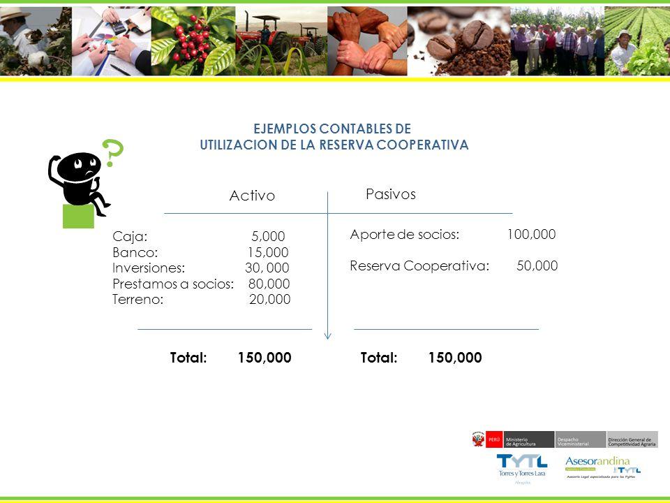 EJEMPLOS CONTABLES DE UTILIZACION DE LA RESERVA COOPERATIVA Activo Pasivos Caja: 5,000 Banco: 15,000 Inversiones: 30, 000 Prestamos a socios: 80,000 T