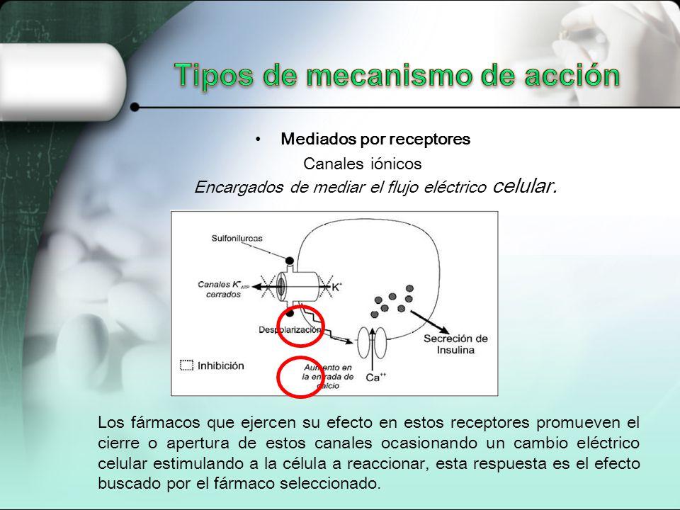Mediados por receptores Canales iónicos Encargados de mediar el flujo eléctrico celular. Los fármacos que ejercen su efecto en estos receptores promue