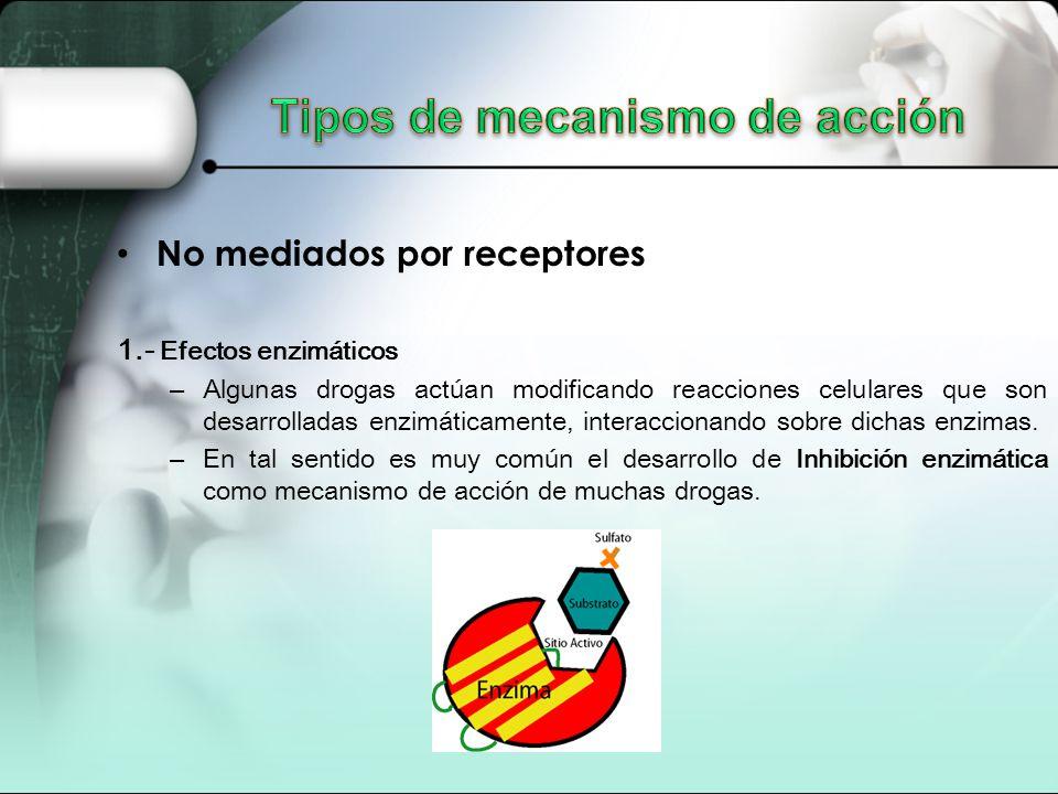 No mediados por receptores 1.- Efectos enzimáticos – Algunas drogas actúan modificando reacciones celulares que son desarrolladas enzimáticamente, interaccionando sobre dichas enzimas.
