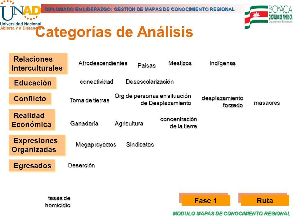 MODULO MAPAS DE CONOCIMIENTO REGIONAL DIPLOMADO EN LIDERAZGO: GESTION DE MAPAS DE CONOCIMIENTO REGIONAL Org de personas en situación de Desplazamiento