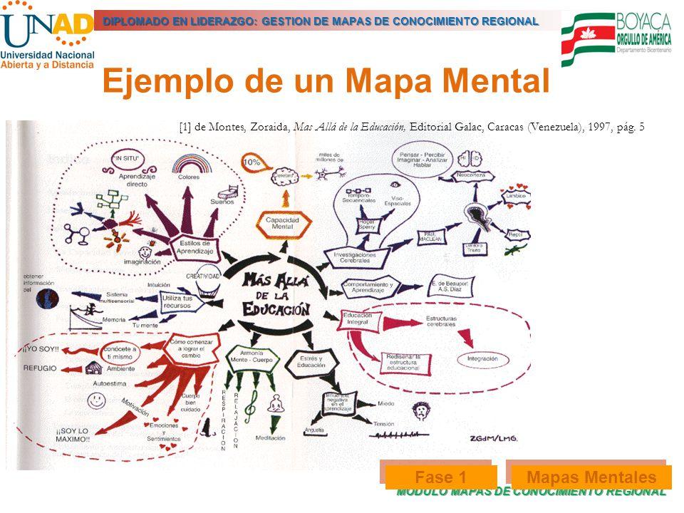 MODULO MAPAS DE CONOCIMIENTO REGIONAL DIPLOMADO EN LIDERAZGO: GESTION DE MAPAS DE CONOCIMIENTO REGIONAL Ejemplo de un Mapa Mental [1] de Montes, Zorai