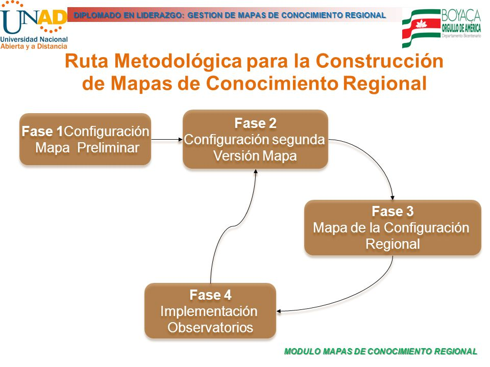 MODULO MAPAS DE CONOCIMIENTO REGIONAL DIPLOMADO EN LIDERAZGO: GESTION DE MAPAS DE CONOCIMIENTO REGIONAL Ruta Metodológica para la Construcción de Mapa
