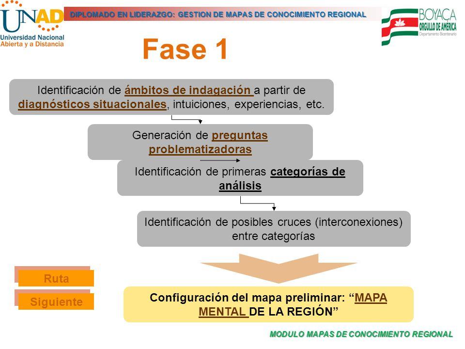 MODULO MAPAS DE CONOCIMIENTO REGIONAL DIPLOMADO EN LIDERAZGO: GESTION DE MAPAS DE CONOCIMIENTO REGIONAL Fase 1 Identificación de ámbitos de indagación