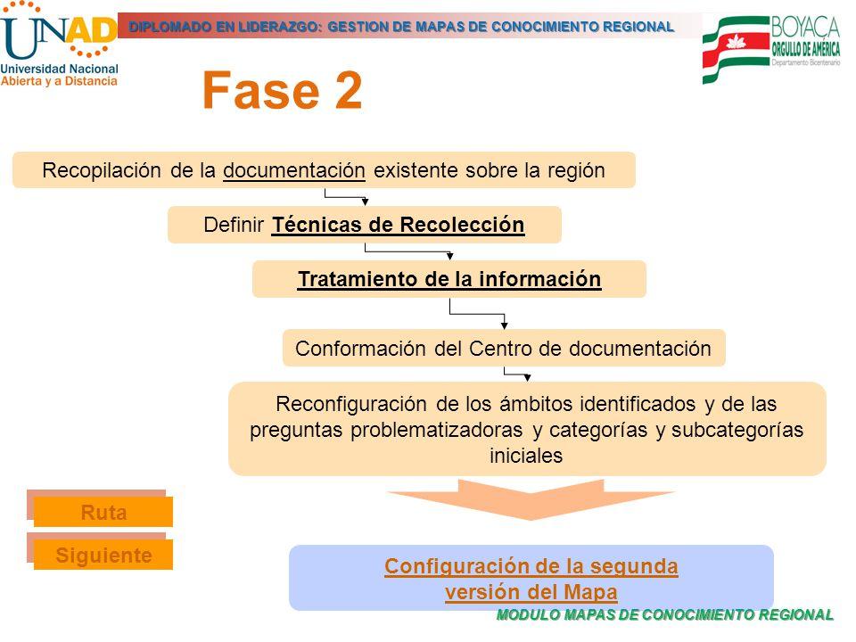 MODULO MAPAS DE CONOCIMIENTO REGIONAL DIPLOMADO EN LIDERAZGO: GESTION DE MAPAS DE CONOCIMIENTO REGIONAL Fase 2 Recopilación de la documentación existe