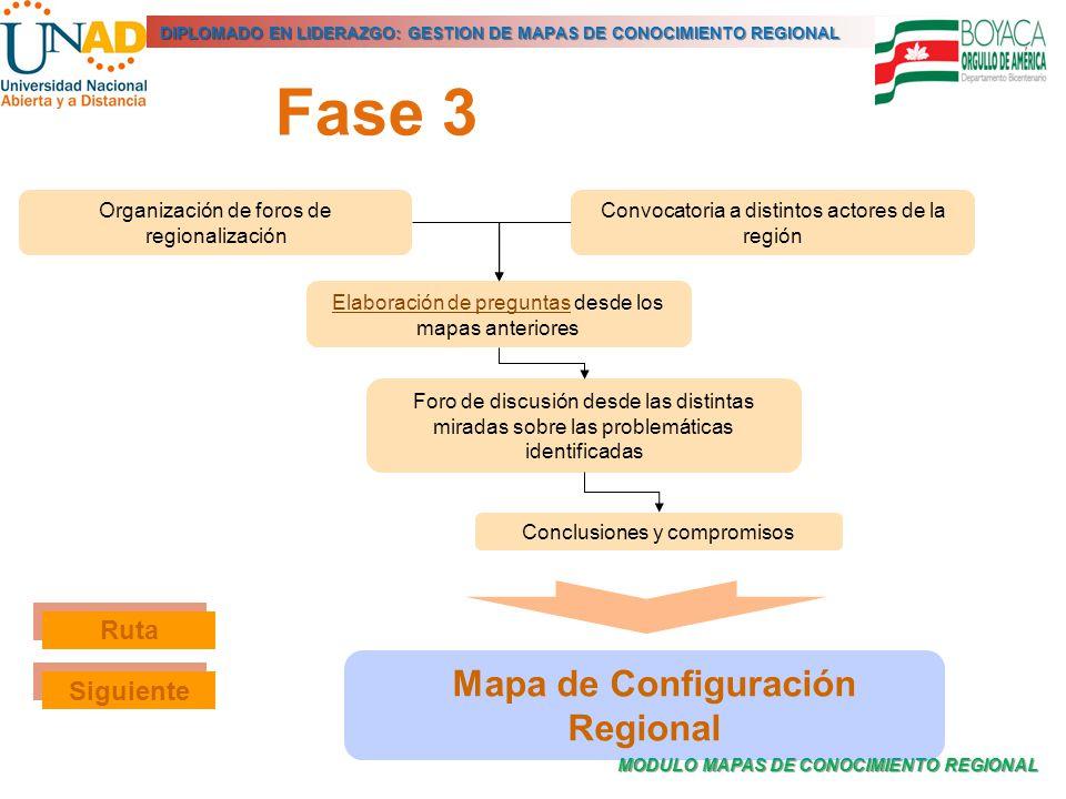 MODULO MAPAS DE CONOCIMIENTO REGIONAL DIPLOMADO EN LIDERAZGO: GESTION DE MAPAS DE CONOCIMIENTO REGIONAL Fase 3 Organización de foros de regionalizació