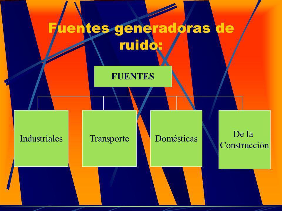 Fuentes generadoras de ruido: FUENTES IndustrialesTransporteDomésticas De la Construcción
