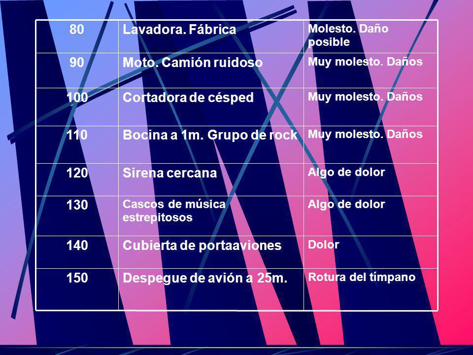 BIBLIOGRAFÍA http://www.nlm.nih.gov/medlineplus/spanish/ency/article/003046.htm# Prevención http://www.cepis.ops- oms.org/bvsasv/e/areas/notransmi/ruido/ruido.htm#propiedades%20fisicas http://es.wikipedia.org/wiki/Ruido_(f%C3%ADsica) http://www.eie.fceia.unr.edu.ar/~acustica/faqesp.htm http://www.europarl.eu.int/factsheets/4_9_5_es.htm http://www.ruidos.org/ http://auriol.free.fr/clefsons/ruido.htm http://www.latinsalud.com/articulos/00251.asp?ap=3 http://es.wikipedia.org/wiki/Ruido_%28f%C3%ADsica%29 http://www.cepis.ops-oms.org/bvsasv/e/areas/notransmi/ruido/ruido.htm http://www.esi.unav.es/asignaturas/ecologia/Hipertexto/10CAtm1/320Co Son.htm