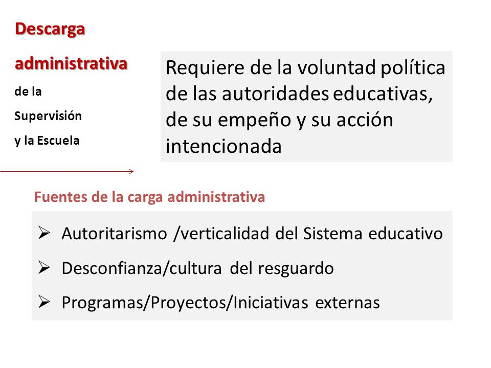 Descarga administrativa de la Supervisión y la Escuela Fuentes de la carga administrativa Autoritarismo /verticalidad del Sistema educativo Desconfian