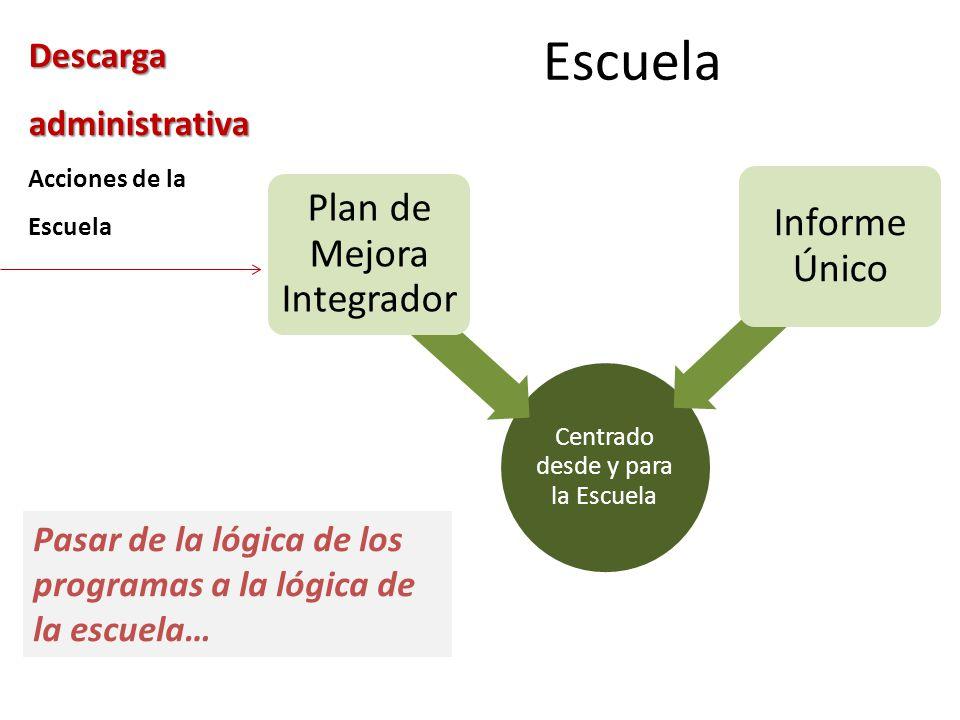 Descarga administrativa Acciones de la Escuela Escuela Centrado desde y para la Escuela Plan de Mejora Integrador Informe Único Pasar de la lógica de