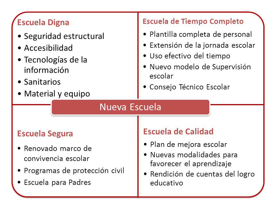 Escuela Digna Seguridad estructural Accesibilidad Tecnologías de la información Sanitarios Material y equipo Escuela de Tiempo Completo Plantilla comp