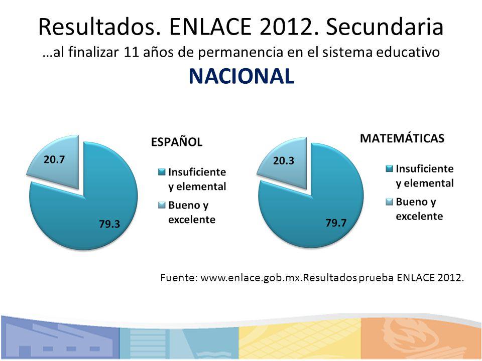Resultados. ENLACE 2012. Secundaria …al finalizar 11 años de permanencia en el sistema educativo NACIONAL Fuente: www.enlace.gob.mx.Resultados prueba